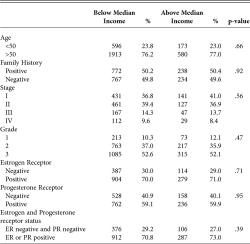 Table 3. CLINICOPATHOLOGICAL CHARACTERISTICS OF AFRICAN AMERICANS LIVING BELOW AND ABOVE THE MEDIAN INCOME