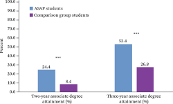 Figure 1. Associate Degree Attainment Source: Authors' calculations using CUNY administrative data. Note: A two-tailed t-test was applied to differences between ASAP and comparison group students. Total sample size was 6,462 (3,231 in the ASAP group and 3,231 in the comparison group). Estimates are adjusted by college and cohort using fixed effects. ***p < .001