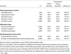 Table 1. Three-Year Associate Degree Attainment by Characteristics at Entry