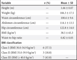 Table 5. Anthropometric and BMI Data of Baseline Participants (n=16) Abbreviation: BMI, body mass index.