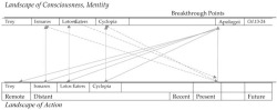 Figure 1.2. Vertical lines show direction of judgment. Back diagonals show paths of reflection on current events. Forward diagonals show influence of judgment on formation of present identity (and past identities) and future plans. See .84–98.