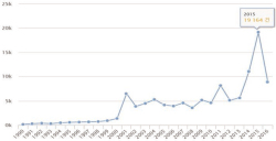 "Figure 1. Graph of the Number of ""Islam""-related News Articles Source: Author's online search through KINDS"