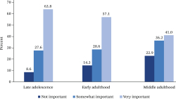 Figure 2. Importance of Ethnic Identity, Adolescence to Middle Adulthood Source: Authors' analysis of data from the CILS-San Diego longitudinal in-depth sample, 1991-2016. Note: One-way analyses of variance tests based on importance of identity as a 3-point scale show that differences across time are significant at the p < .001 level.
