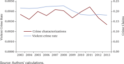 Figure 1. Crime Claims by Year and Violent Crime Rate Source: Authors' calculations.
