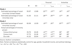 Table 1. Descriptive Statistics, Zero-Order Correlations, and Partial Correlations Between Percentage Racial Minority and Perceptions of Discrimination Among White Americans