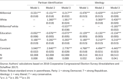 Table A2. How Race and Generation Shape Party and Ideology, 2016 CCES