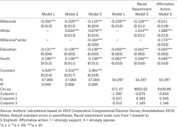 Table A3. How Race and Generation Shape Racial Resentment and Affirmative Action Attitudes