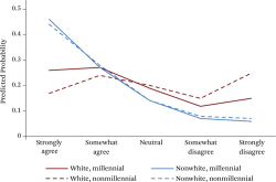 "Figure 7. ""White People in the U.S. Have Certain Advantages Because of the Color of Their Skin,"" 2016 Source: Authors' calculations based on 2016 Cooperative Congressional Election Survey ()."