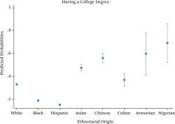 Figure 3. Predicted Probabilities of Educational Attainment by Ethnoracial Origin Source: Authors' compilation based on the 2008-2012 CPS ASEC (Bureau of Labor Statistics 2012). Note: Combined sample is limited to population age twenty-five and older. The four native (third-and-higher-generation) groups are non-Hispanic white, non-Hispanic black, Hispanic and non-Hispanic Asian. The four second-generation groups are Chinese, Cuban, Armenian, and Nigerian. Predicted probabilities are based on multivariate models, which also controlled for gender, age, quadratic tem of age, region, and survey year, holding these control variables at mean value.