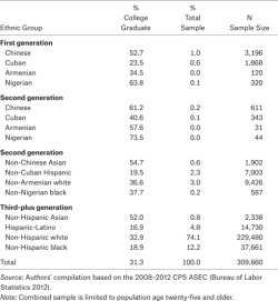 Table 1. Educational Attainment by Ethnoracial Origin and Immigrant Generation