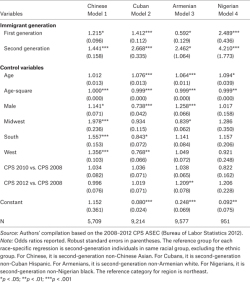 Table 3. Race-Specific Logistic Regression for Second-Generation Educational Attainment