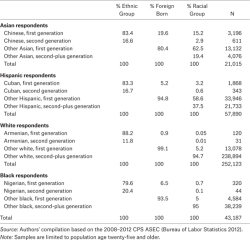 Table 4. Relative Distribution by Ethnoracial Origin and Immigrant Status by Racial Groups