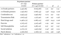 Table 2. Independent samples t-tests for health outcomes comparing participants with a primary male partner to those with no primary male partner