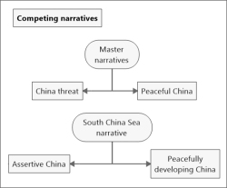Figure 1. Competing Narratives of Rising China