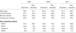 Table 3. Demographic Characteristics of Workers by Employment Arrangement Source: Authors' compilation based on CWS 1995, 2005, and 2017 (, , ). Note: Data weighted using CWS supplement weights. N in 1995, 2005, and 2015 are, respectively, 54,122, 41,829, and 46,144.
