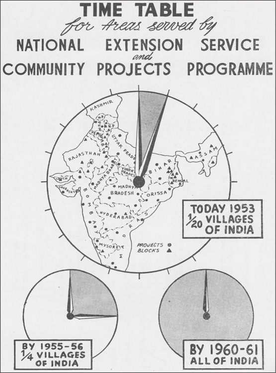 Fig. 1. Community and NES Projects, 1952–53 and projected to 1961. (Source: Kurukshetra 2, no. 2 [October 1953]: unpaginated.)