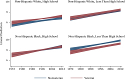Figure 5. Fitted Linear Model of Incarceration Rates by Veteran Status Across Race and Educational Levels, 1972–2012 Source: Authors' calculations from the Surveys of Inmates, the Bureau of Justice Statistics population counts, and Current Population Survey data.