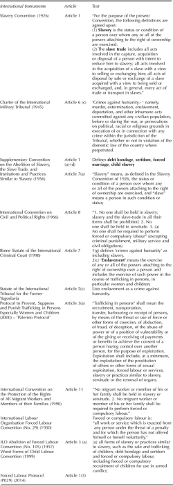 Table 1. International Legal Instruments on Slavery, Related Forms of Exploitation and Trafficking