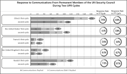 Figure 1. A Comparison of the Total Number of Communications Received by Five Countries During the First UPR Cycle (2004–2008) and the Second UPR Cycle (2009–2013).