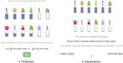 Figure 4. Illustrations of experimental trials. (NB: in interpretation trials the pictures were actually shown on the left of the text and slider bar, but are here shown vertically stacked for ease of presentation.)