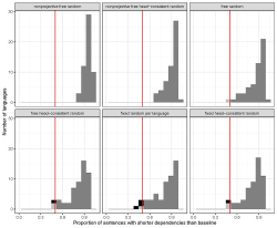 Figure 2 (p. 390). Histograms of languages by proportion of sentences with shorter dependencies than average baseline reorderings. One histogram per baseline. The vertical line indicates 50% on the x-axis. Darker gray blocks indicate languages where the significant majority of sentences have shorter dependencies than the baseline. Light gray indicates languages where the proportion of such sentences is not significantly different from one half. Black indicates languages where the significant majority of sentences in the corpus have longer dependency length than the baseline. The black exceptions are corpora of Uyghur (proportion of optimized sentences = 0.46), Latin (0.45), and Northern Kurdish (0.39) when compared to the fixed random baseline, and Korean when compared to the fixed (0.46) and free (0.47) head-consistent random baselines.