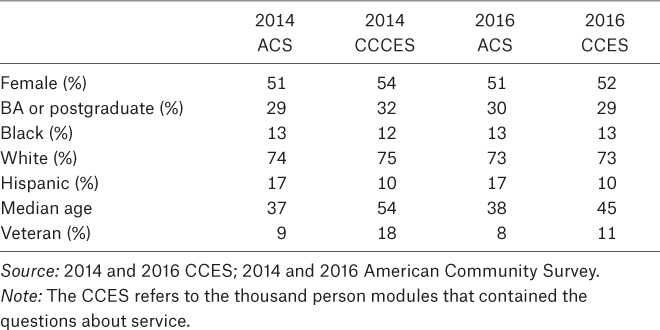 Table A1. Comparison of the CCES Modules and the American Community Survey, 2014 and 2016