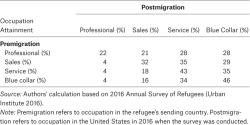 Table 5. Preimmigration Versus Postmigration Occupation Matrix